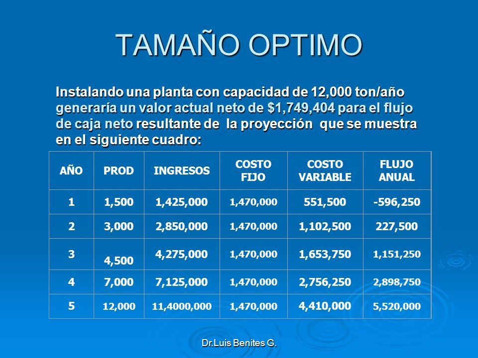 TAMAÑO OPTIMO Instalando una planta con capacidad de 12,000 ton/año generaría un valor actual neto de $1,749,404 para el flujo de caja neto resultante