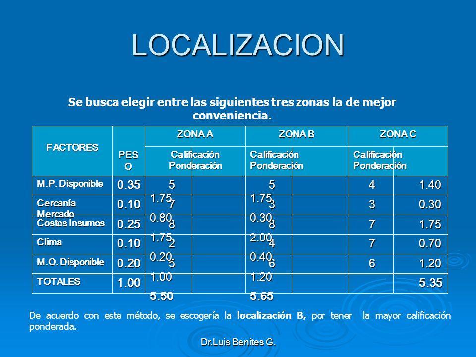 ZONA C ZONA B ZONA A PES O FACTORES Calificación Ponderación 5.35 5.35 5.65 5.65 5.50 5.501.00TOTALES 6 1.20 6 1.20 5 1.00 5 1.000.20 M.O. Disponible