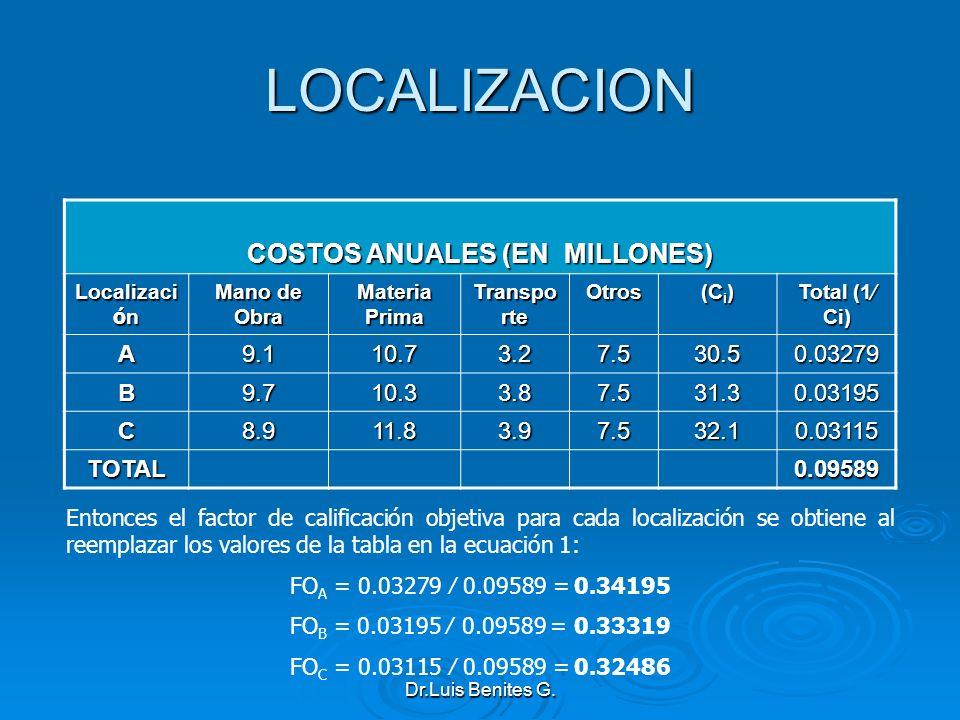 COSTOS ANUALES (EN MILLONES) Localizaci ó n Mano de Obra Materia Prima Transpo rte Otros (C i ) Total (1 Ci) A9.110.73.27.530.50.03279 B9.710.33.87.53