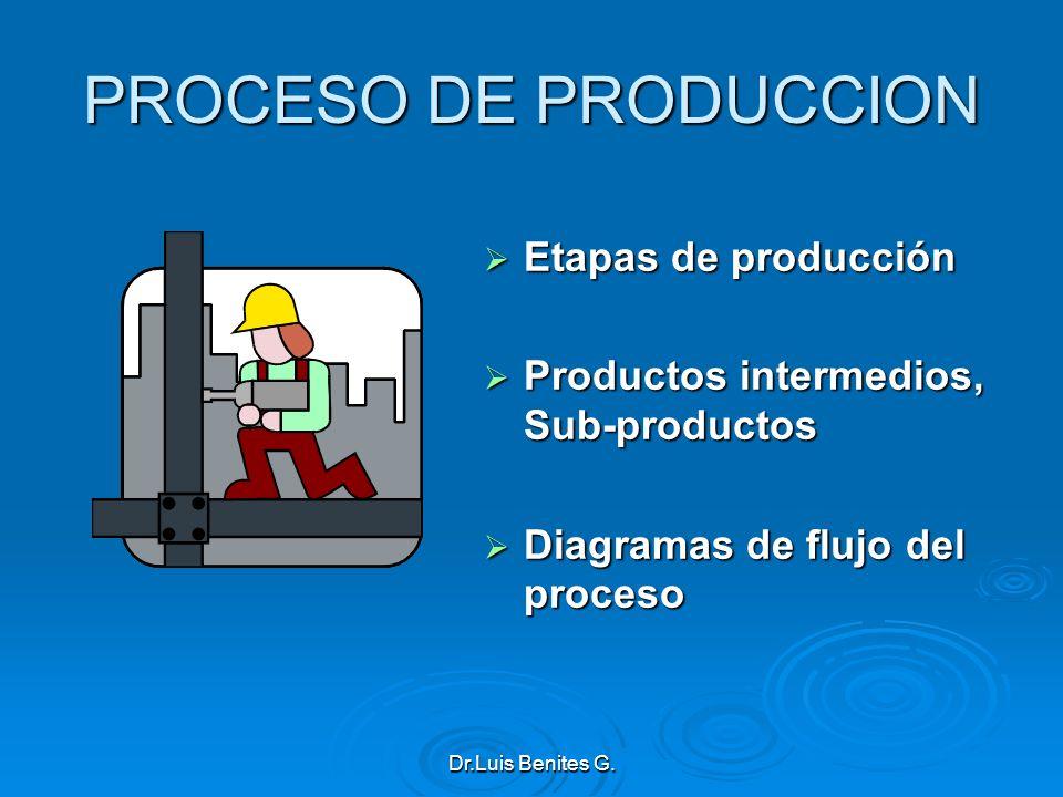 Etapas de producción Etapas de producción Productos intermedios, Sub-productos Productos intermedios, Sub-productos Diagramas de flujo del proceso Dia
