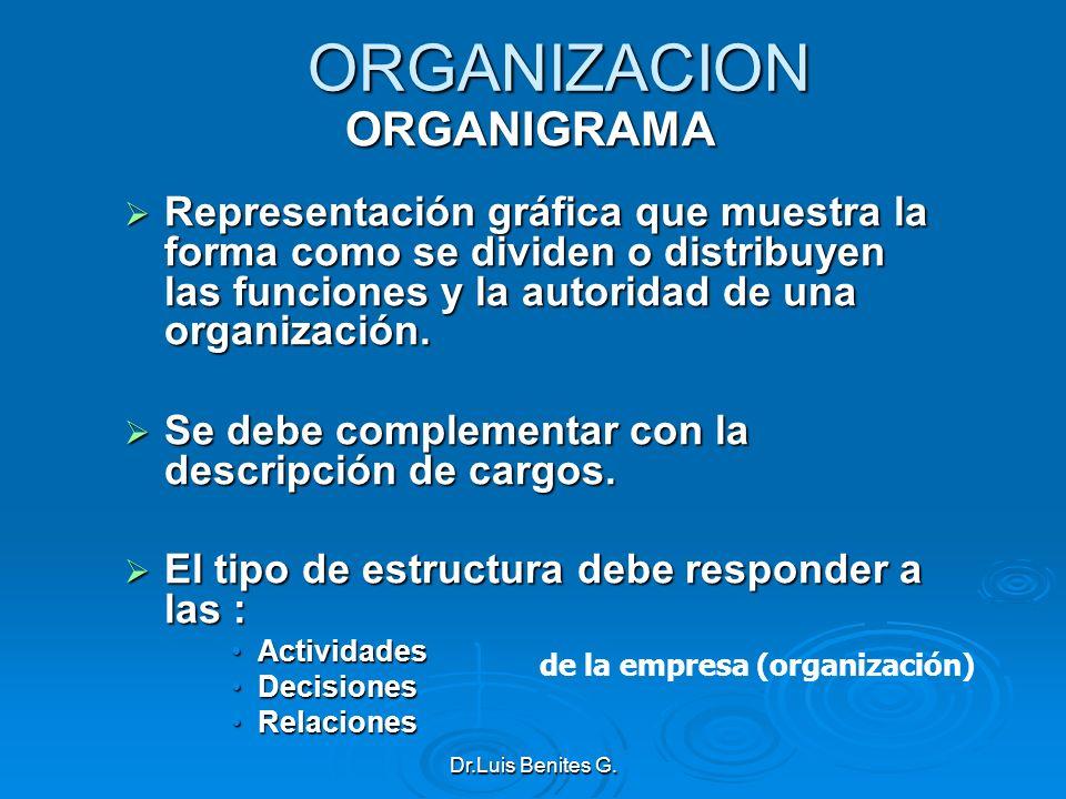 ORGANIZACIONORGANIGRAMA Representación gráfica que muestra la forma como se dividen o distribuyen las funciones y la autoridad de una organización. Re