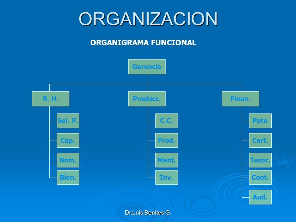 Gerencia R. H.Producc.Finan. Sel. P. Cap. Nom. Bien. C.C. Prod. Mant. Inv. Ppto Cart. Tesor. Cont. Aud.ORGANIZACION ORGANIGRAMA FUNCIONAL Dr.Luis Beni