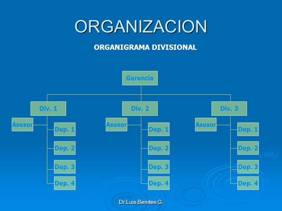 Gerencia Div. 1Div. 2Div. 3 Dep. 1 Dep. 2 Dep. 3 Dep. 4 Dep. 1 Dep. 2 Dep. 3 Dep. 4 Dep. 1 Dep. 2 Dep. 3 Dep. 4 Asesor ORGANIZACION ORGANIGRAMA DIVISI