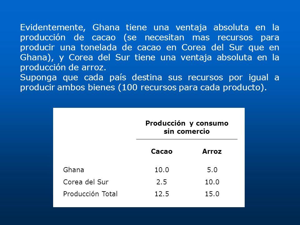 Evidentemente, Ghana tiene una ventaja absoluta en la producción de cacao (se necesitan mas recursos para producir una tonelada de cacao en Corea del