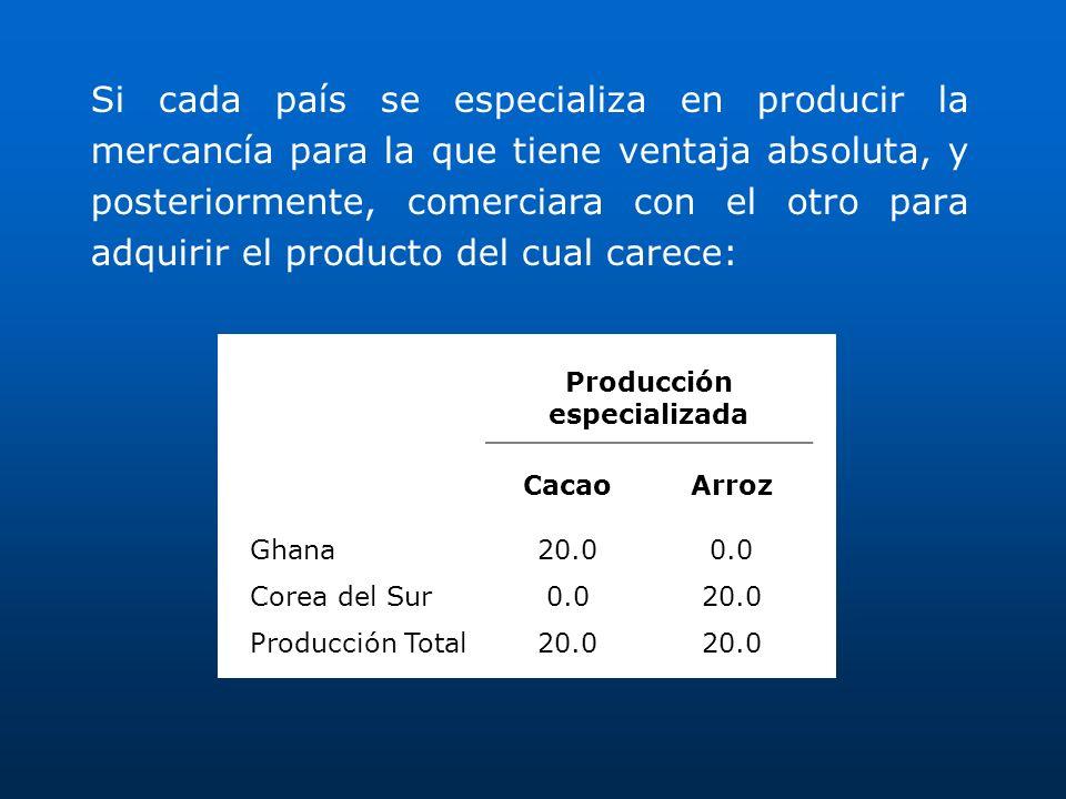 Producción especializada CacaoArroz Ghana20.00.0 Corea del Sur0.020.0 Producción Total20.0 Si cada país se especializa en producir la mercancía para l