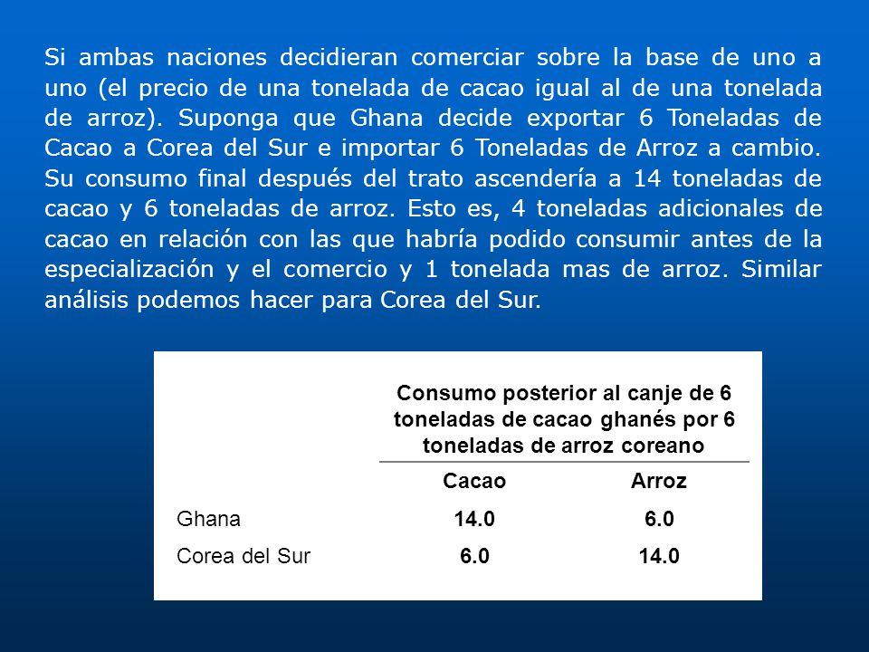 Consumo posterior al canje de 6 toneladas de cacao ghanés por 6 toneladas de arroz coreano CacaoArroz Ghana14.06.0 Corea del Sur6.014.0 Si ambas nacio
