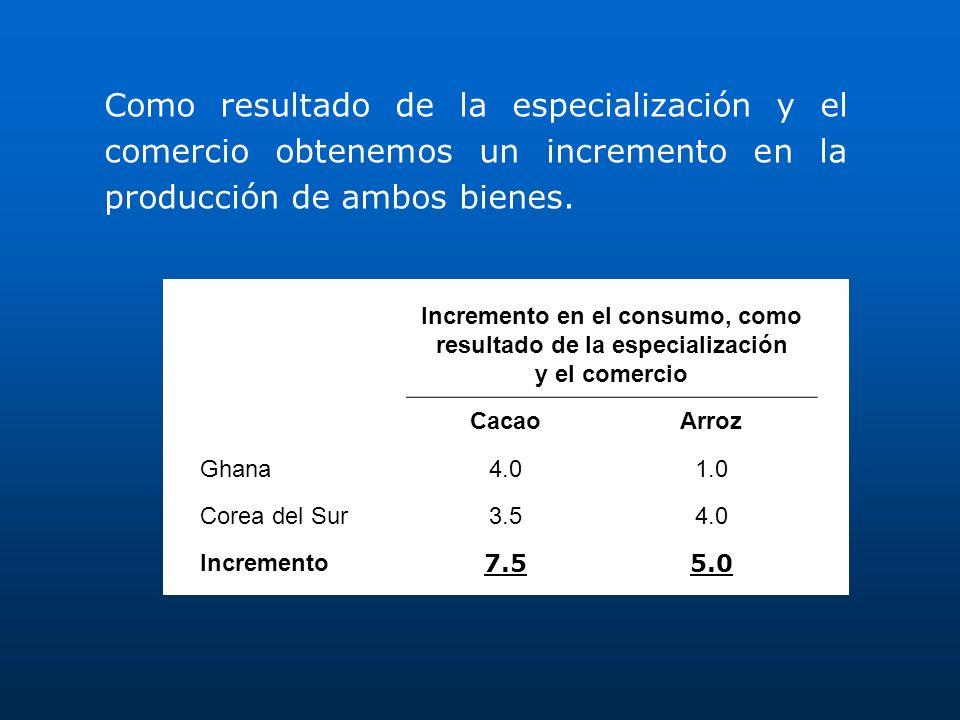 Incremento en el consumo, como resultado de la especialización y el comercio CacaoArroz Ghana4.01.0 Corea del Sur3.54.0 Incremento7.55.0 Como resultad
