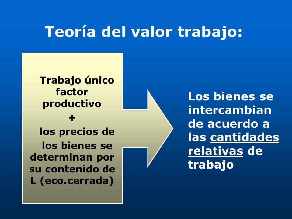 Teoría del valor trabajo: Trabajo único factor productivo + los precios de los bienes se determinan por su contenido de L (eco.cerrada) Los bienes se