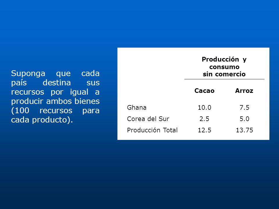 Producción y consumo sin comercio CacaoArroz Ghana10.07.5 Corea del Sur2.55.0 Producción Total12.513.75 Suponga que cada país destina sus recursos por