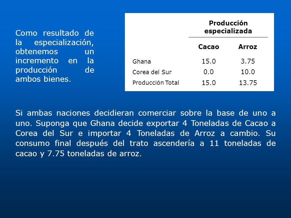 Producción especializada CacaoArroz Ghana 15.03.75 Corea del Sur 0.010.0 Producción Total 15.013.75 Como resultado de la especialización, obtenemos un