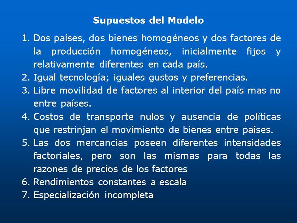 Supuestos del Modelo 1.Dos países, dos bienes homogéneos y dos factores de la producción homogéneos, inicialmente fijos y relativamente diferentes en