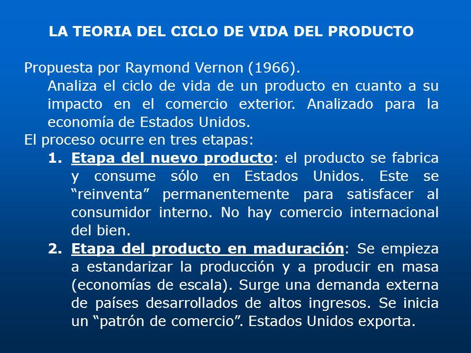 LA TEORIA DEL CICLO DE VIDA DEL PRODUCTO Propuesta por Raymond Vernon (1966). Analiza el ciclo de vida de un producto en cuanto a su impacto en el com