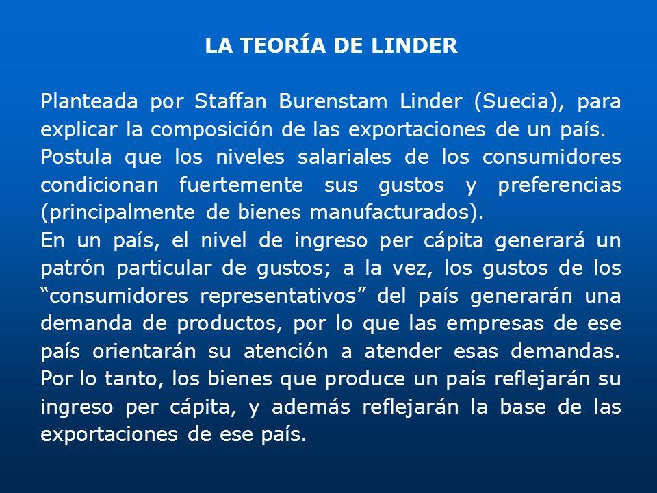 LA TEORÍA DE LINDER Planteada por Staffan Burenstam Linder (Suecia), para explicar la composición de las exportaciones de un país. Postula que los niv