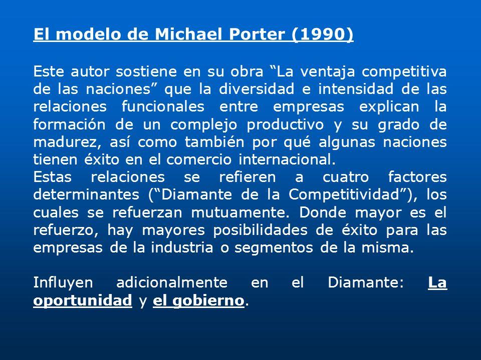 El modelo de Michael Porter (1990) Este autor sostiene en su obra La ventaja competitiva de las naciones que la diversidad e intensidad de las relacio