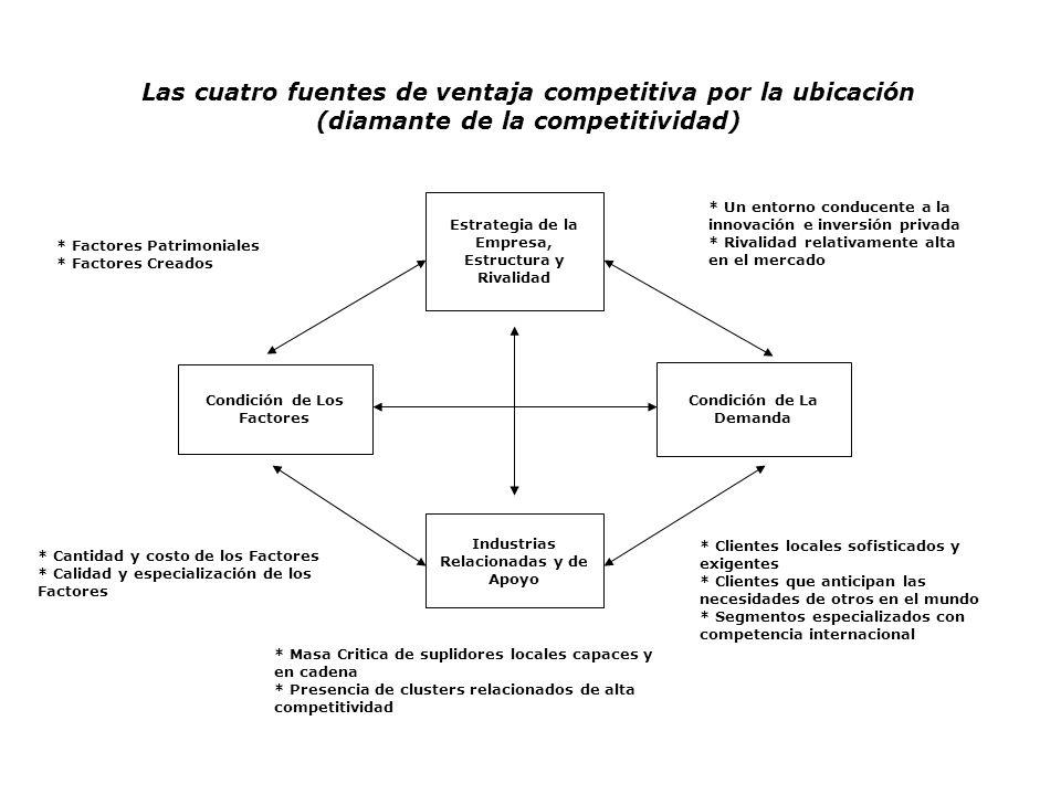 Estrategia de la Empresa, Estructura y Rivalidad Industrias Relacionadas y de Apoyo Condición de Los Factores Condición de La Demanda * Factores Patri