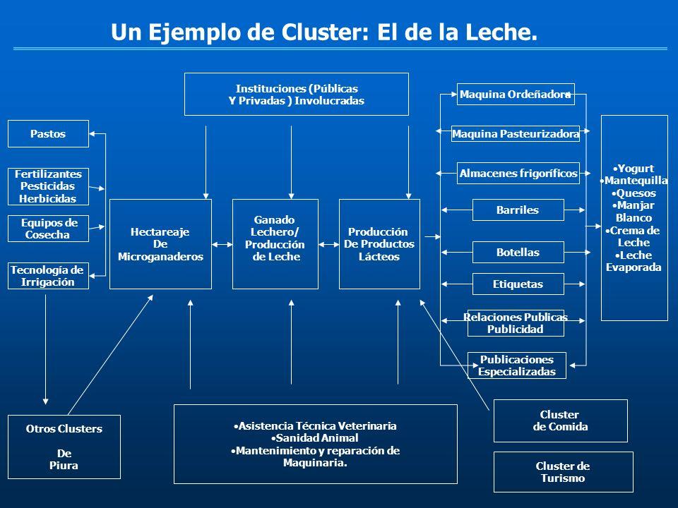 Un Ejemplo de Cluster: El de la Leche. Pastos Fertilizantes Pesticidas Herbicidas Equipos de Cosecha Tecnología de Irrigación Otros Clusters De Piura