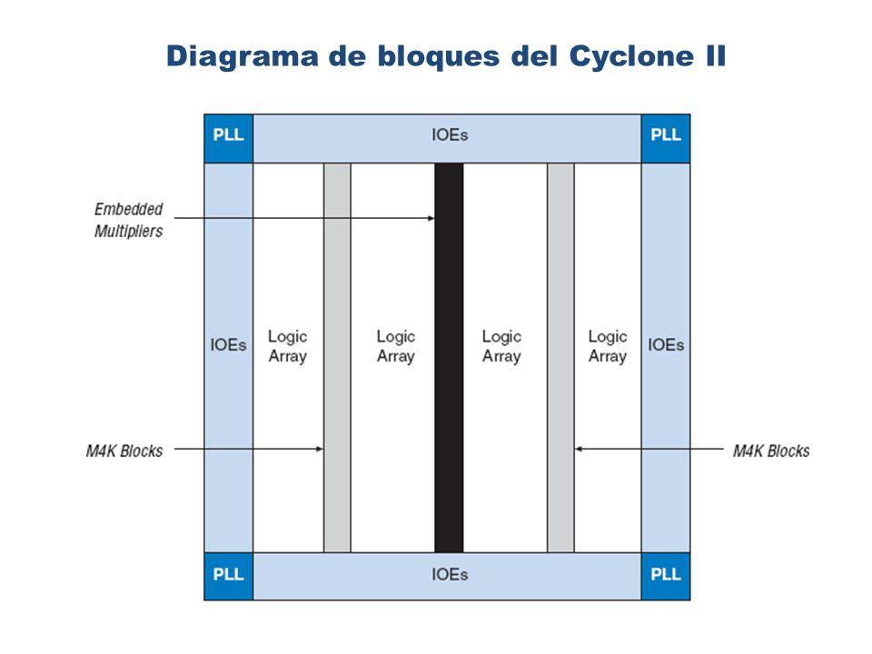 Byte enable: Tabla resumen