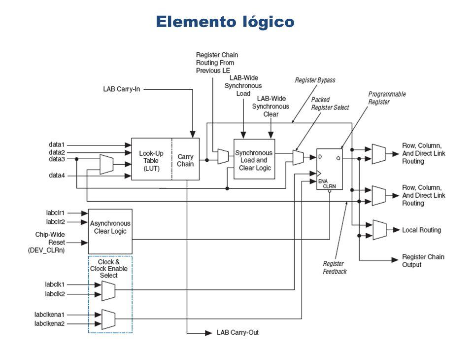 Elemento lógico: aspectos importantes El registro programable puede emular la operación de un flip-flop D, JK o RS.