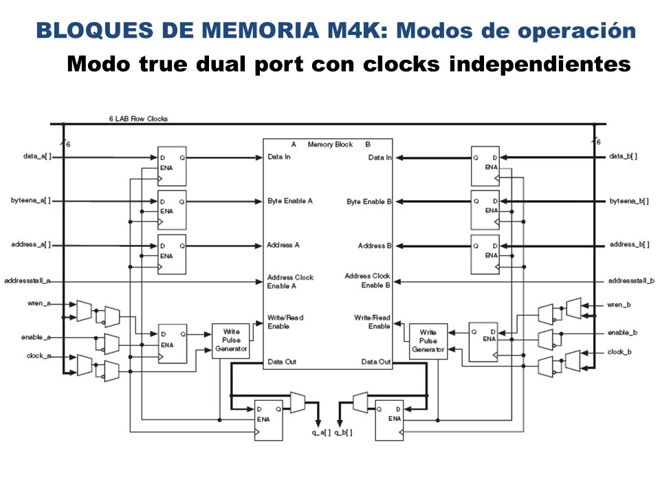 BLOQUES DE MEMORIA M4K: Modos de operación Modo true dual port con clocks independientes