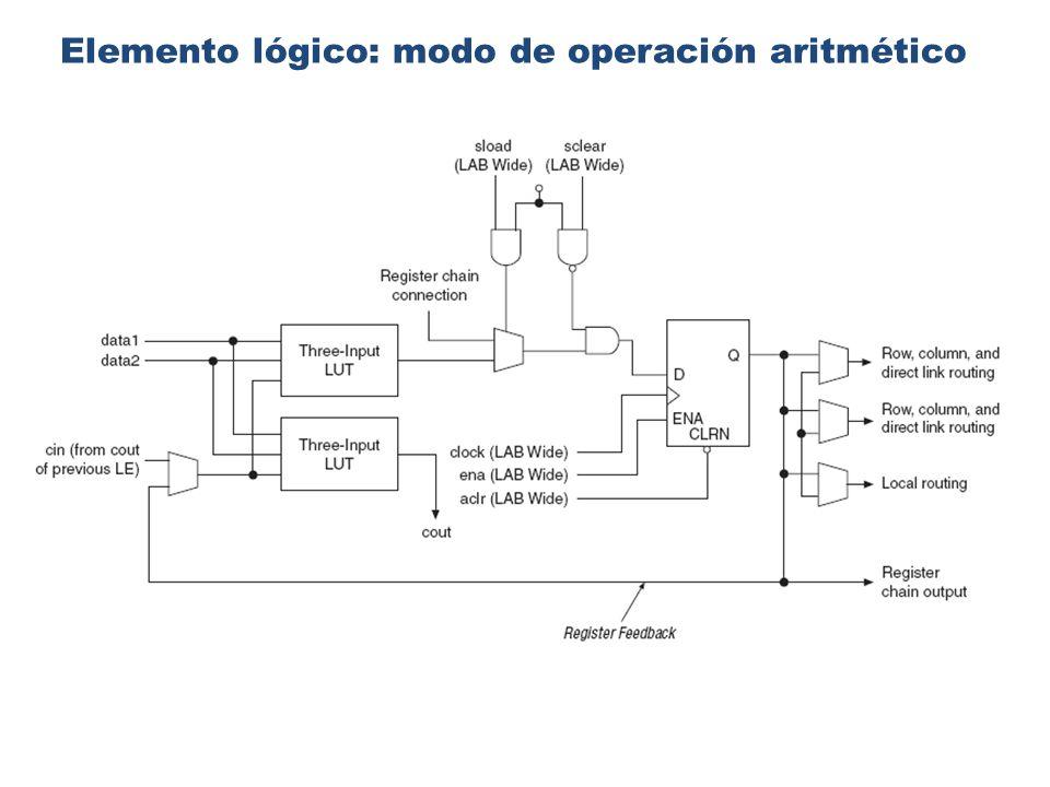 Modo aritmético: aspectos importantes Orientado a la implementación de sumadores, contadores, acumuladores y comparadores.