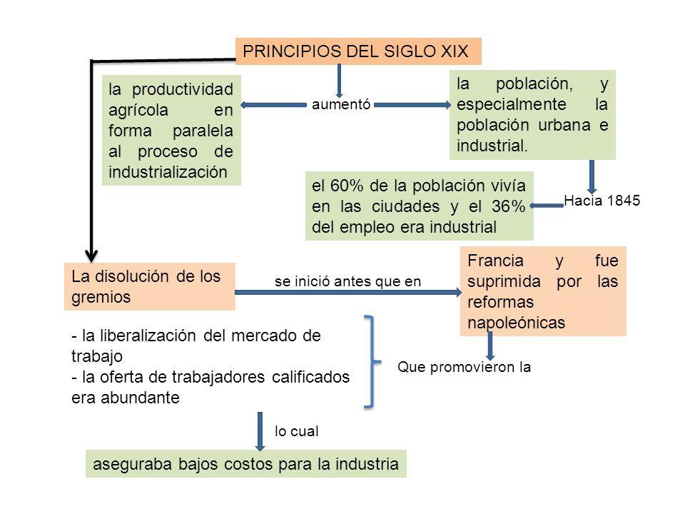 aseguraba bajos costos para la industria PRINCIPIOS DEL SIGLO XIX la productividad agrícola en forma paralela al proceso de industrialización la pobla
