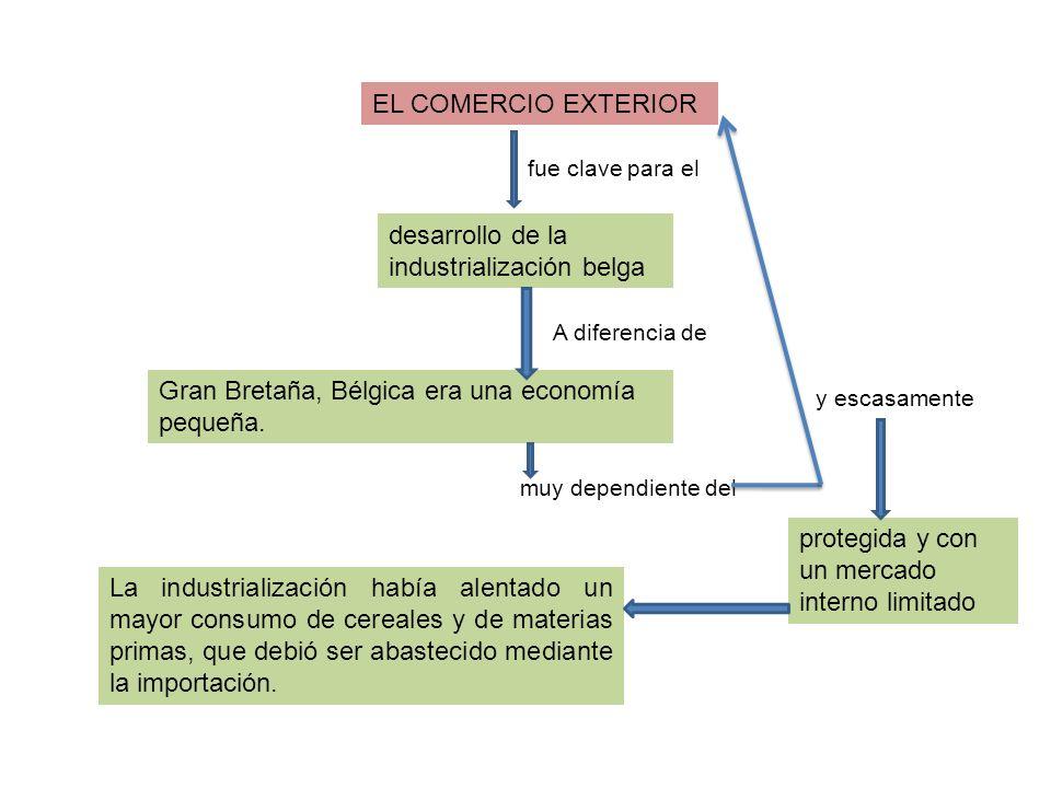 La industrialización había alentado un mayor consumo de cereales y de materias primas, que debió ser abastecido mediante la importación. EL COMERCIO E