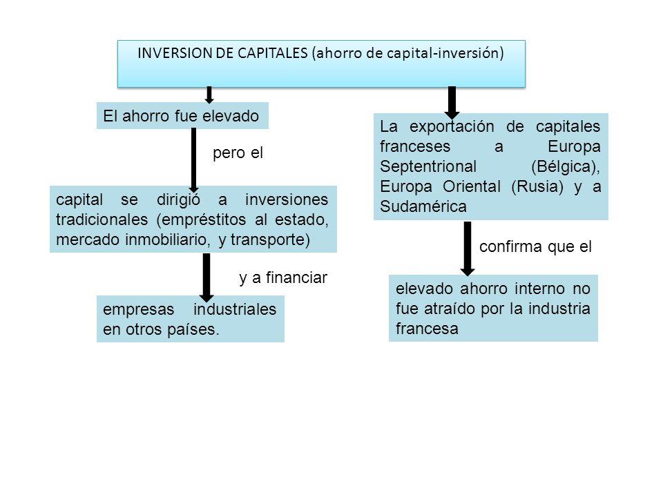 INVERSION DE CAPITALES (ahorro de capital-inversión) capital se dirigió a inversiones tradicionales (empréstitos al estado, mercado inmobiliario, y tr