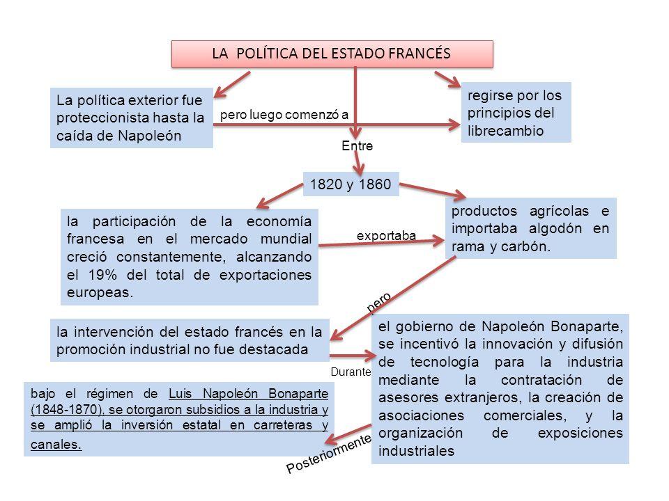 bajo el régimen de Luis Napoleón Bonaparte (1848-1870), se otorgaron subsidios a la industria y se amplió la inversión estatal en carreteras y canales
