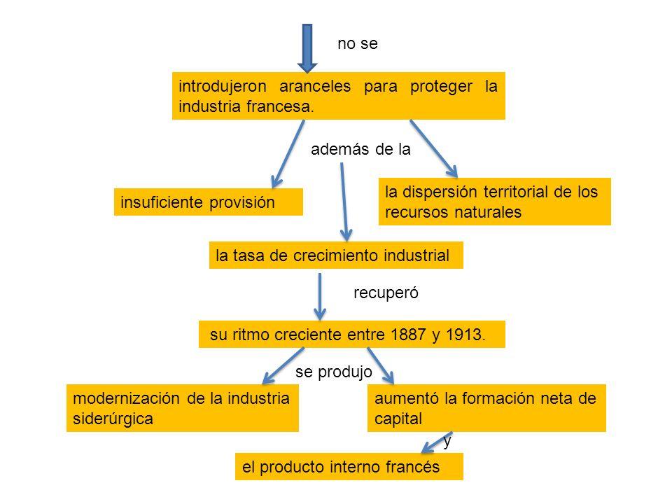 su ritmo creciente entre 1887 y 1913. introdujeron aranceles para proteger la industria francesa. la tasa de crecimiento industrial aumentó la formaci