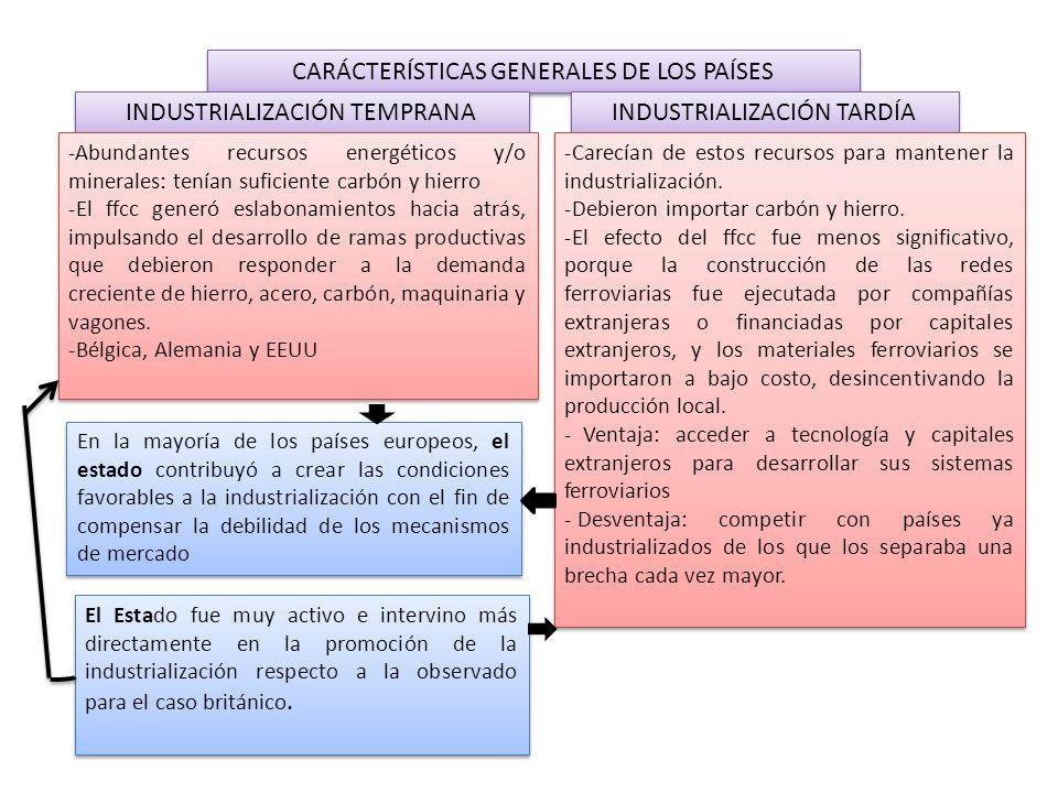 CARÁCTERÍSTICAS GENERALES DE LOS PAÍSES INDUSTRIALIZACIÓN TEMPRANA INDUSTRIALIZACIÓN TARDÍA -Abundantes recursos energéticos y/o minerales: tenían suf