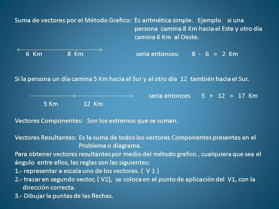 Suma de vectores por el Método Grafico: Es aritmética simple. Ejemplo si una persona camina 8 Km hacia el Este y otro día camina 6 Km al Oeste. 6 Km 8