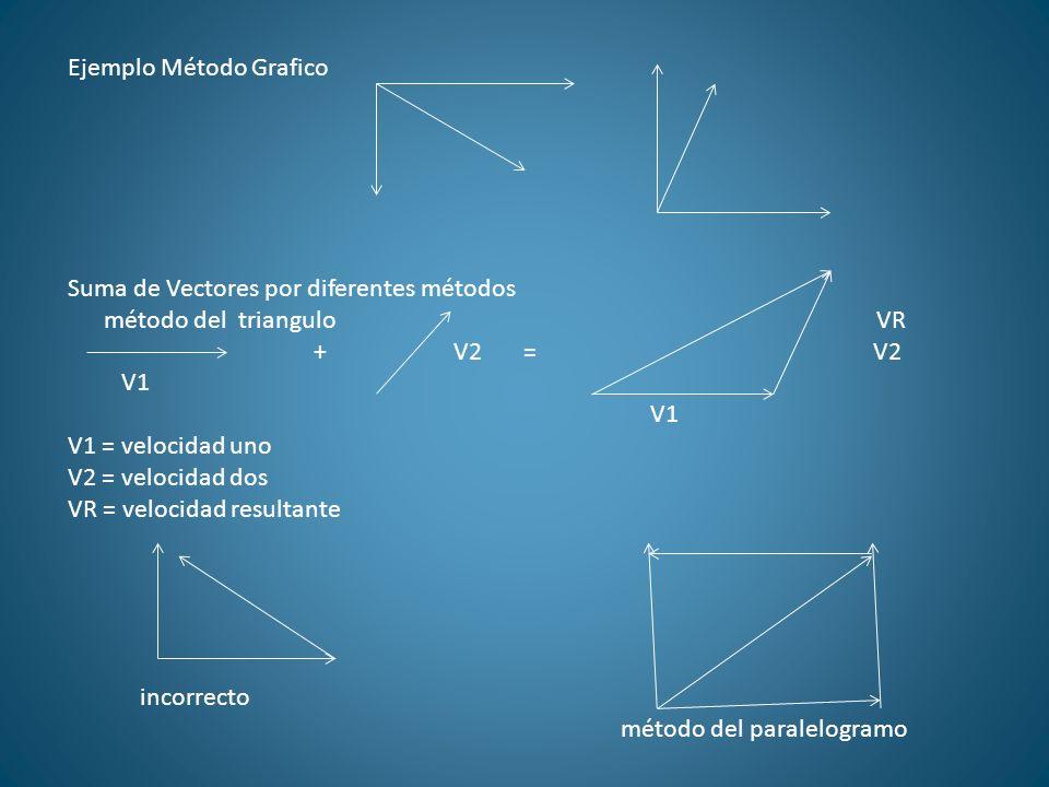 Ejemplo Método Grafico Suma de Vectores por diferentes métodos método del triangulo VR + V2 = V2 V1 V1 = velocidad uno V2 = velocidad dos VR = velocid