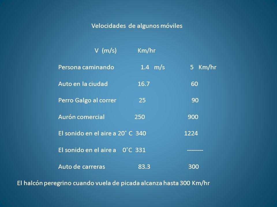 Velocidades de algunos móviles V (m/s) Km/hr Persona caminando 1.4 m/s 5 Km/hr Auto en la ciudad 16.7 60 Perro Galgo al correr 25 90 Aurón comercial 2