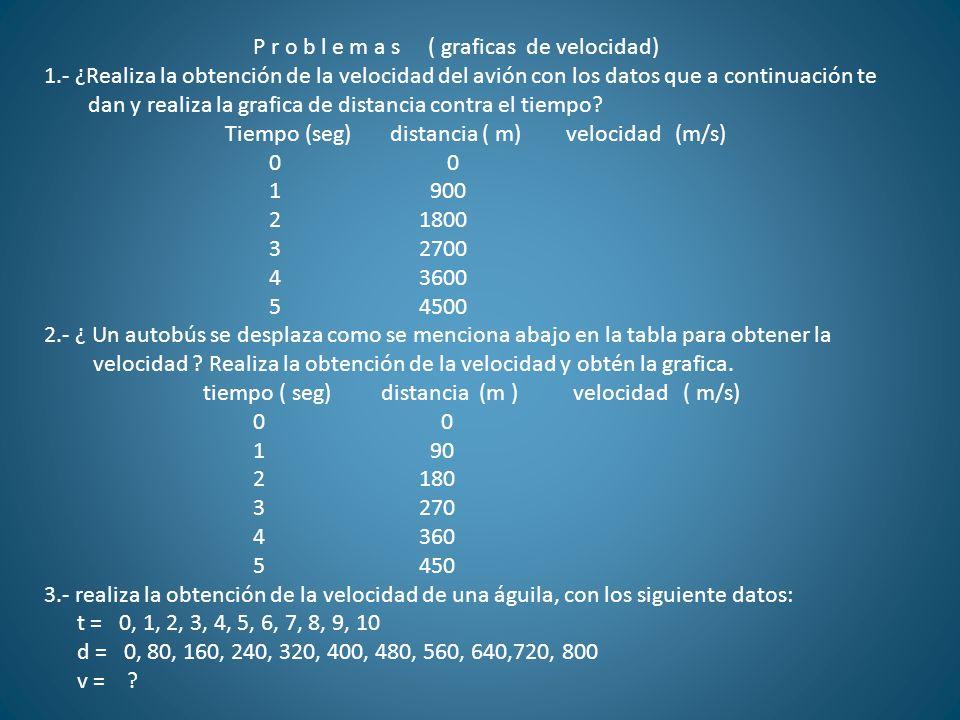 P r o b l e m a s ( graficas de velocidad) 1.- ¿Realiza la obtención de la velocidad del avión con los datos que a continuación te dan y realiza la gr