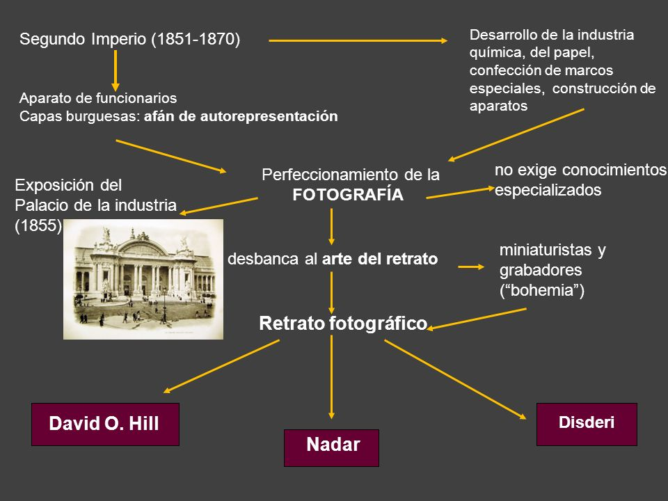 Perfeccionamiento de la FOTOGRAFÍA Desarrollo de la industria química, del papel, confección de marcos especiales, construcción de aparatos Exposición