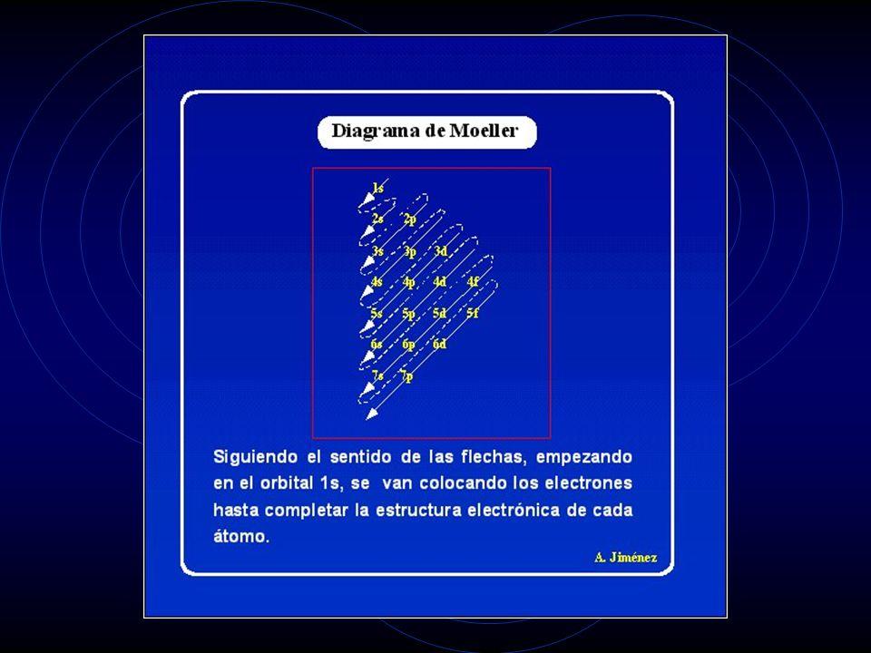 De acuerdo con la figura anterior el orden de ocupación progresiva será: 1s, 2s, 2p, 3s, 3p, 4s, 3d, 4p, 5s, 4d, 5p, 6s, 4f, 5d, 6p, 7s, 5f, 6d, 7p