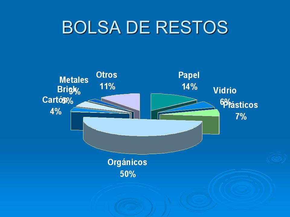 BOLSA DE RESTOS