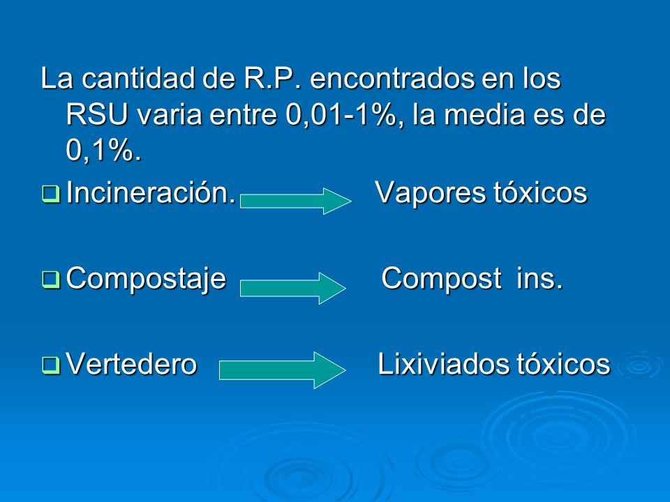 La cantidad de R.P. encontrados en los RSU varia entre 0,01-1%, la media es de 0,1%. Incineración. Vapores tóxicos Incineración. Vapores tóxicos Compo