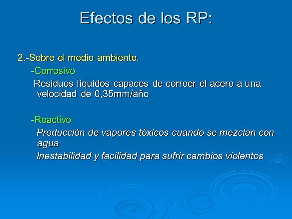 Efectos de los RP: 2.-Sobre el medio ambiente. -Corrosivo -Corrosivo Residuos líquidos capaces de corroer el acero a una velocidad de 0,35mm/año Resid