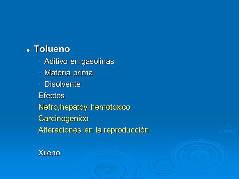 Tolueno Tolueno Aditivo en gasolinasAditivo en gasolinas Materia primaMateria prima DisolventeDisolventeEfectos Nefro,hepatoy hemotoxico Carcinogenico