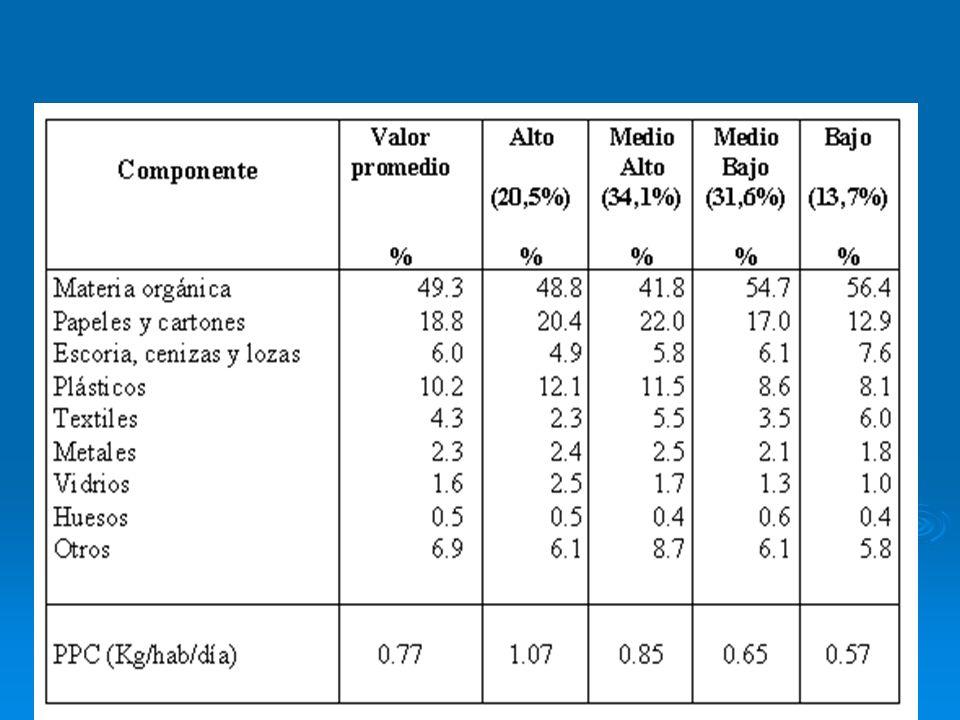 1.2.-Tipos de componentes Componentes de los residuos a pricipios sigloXX: -Cajas y barriles.