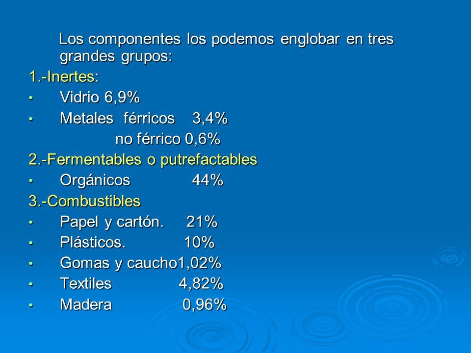 COMPONENTE 1991-96 % 1996 Tm/año Materia orgánica 44,067567387 Papel-Cartón21,183637704 Plástico10,591818852 Vidrio6,931190240 Metales férricos 3,43589109 Metales no férricos 0,68116791 Madera0,96164882 Otros12,172090220 TOTALES10017175186