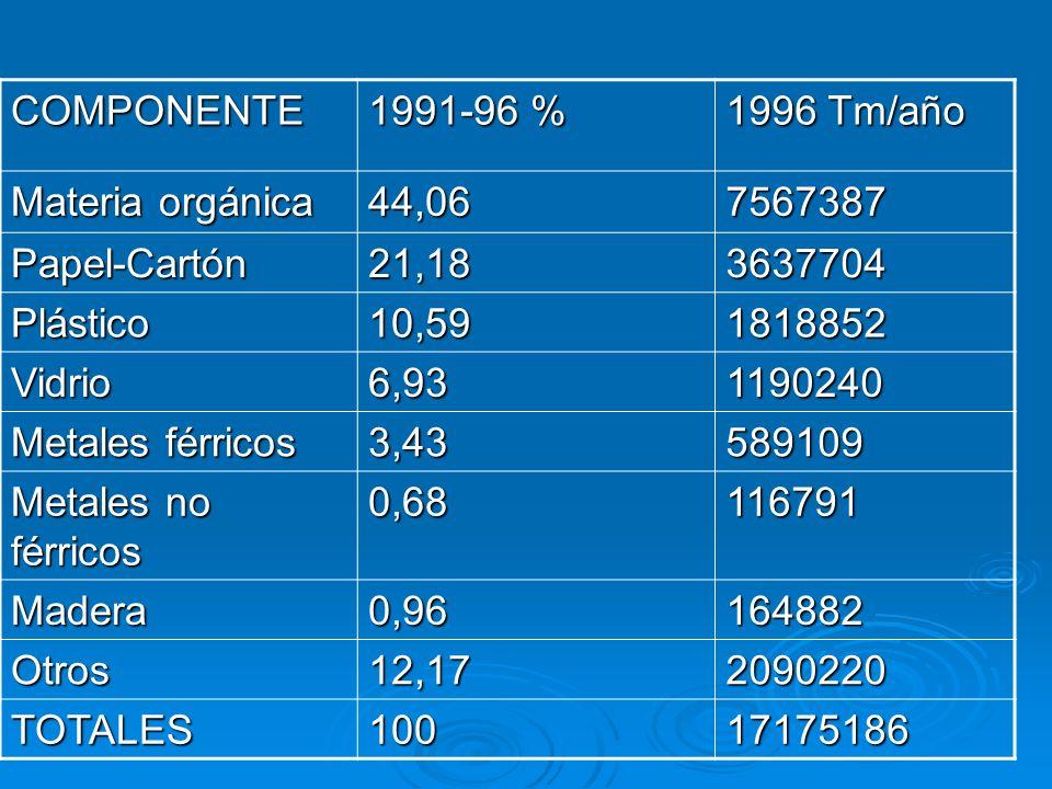 COMPONENTE 1991-96 % 1996 Tm/año Materia orgánica 44,067567387 Papel-Cartón21,183637704 Plástico10,591818852 Vidrio6,931190240 Metales férricos 3,4358