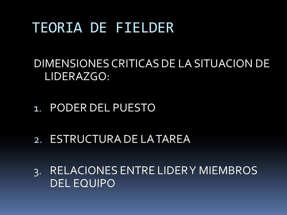 TEORIA DE FIELDER DIMENSIONES CRITICAS DE LA SITUACION DE LIDERAZGO: 1. PODER DEL PUESTO 2. ESTRUCTURA DE LA TAREA 3. RELACIONES ENTRE LIDER Y MIEMBRO