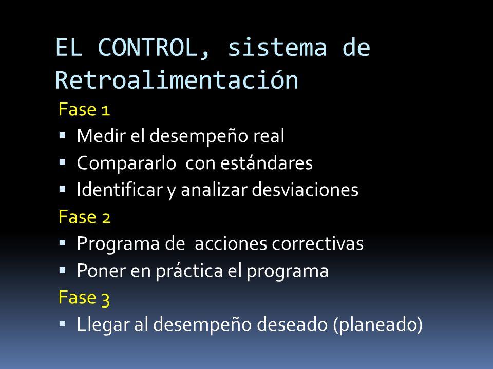 EL CONTROL, sistema de Retroalimentación Fase 1 Medir el desempeño real Compararlo con estándares Identificar y analizar desviaciones Fase 2 Programa
