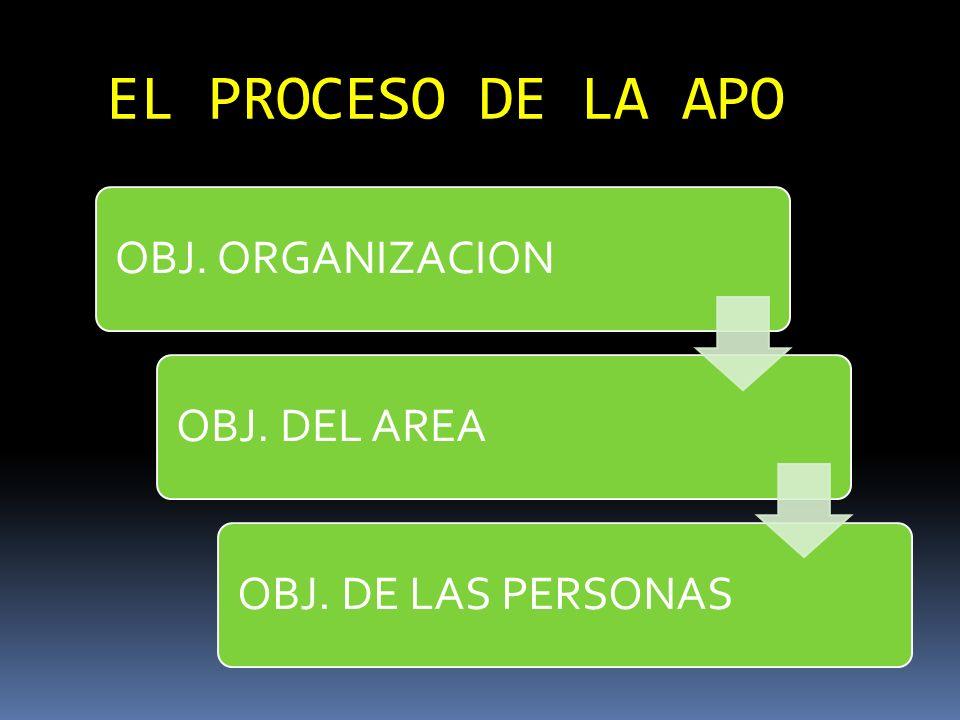 EL PROCESO DE LA APO OBJ. ORGANIZACIONOBJ. DEL AREAOBJ. DE LAS PERSONAS