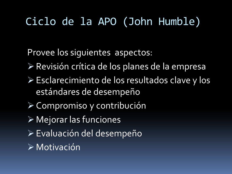 Ciclo de la APO (John Humble) Provee los siguientes aspectos: Revisión crítica de los planes de la empresa Esclarecimiento de los resultados clave y l