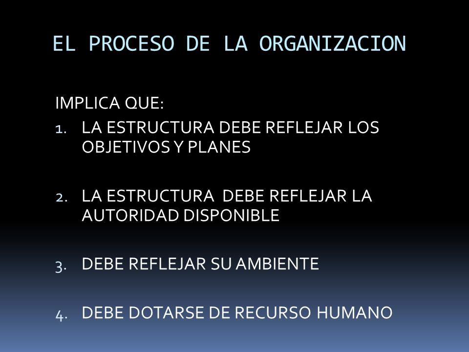 EL PROCESO DE LA ORGANIZACION IMPLICA QUE: 1. LA ESTRUCTURA DEBE REFLEJAR LOS OBJETIVOS Y PLANES 2. LA ESTRUCTURA DEBE REFLEJAR LA AUTORIDAD DISPONIBL