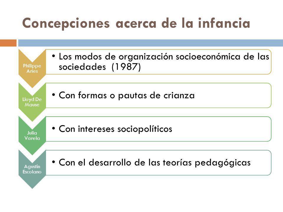 Concepciones acerca de la infancia Philippe Aries Los modos de organización socioeconómica de las sociedades (1987) Lloyd De Mause Con formas o pautas
