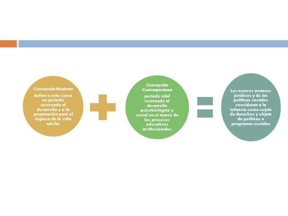 Concepción Moderna define a ésta como un periodo reservado al desarrollo y a la preparación para el ingreso de la vida adulta Concepción Contemporánea